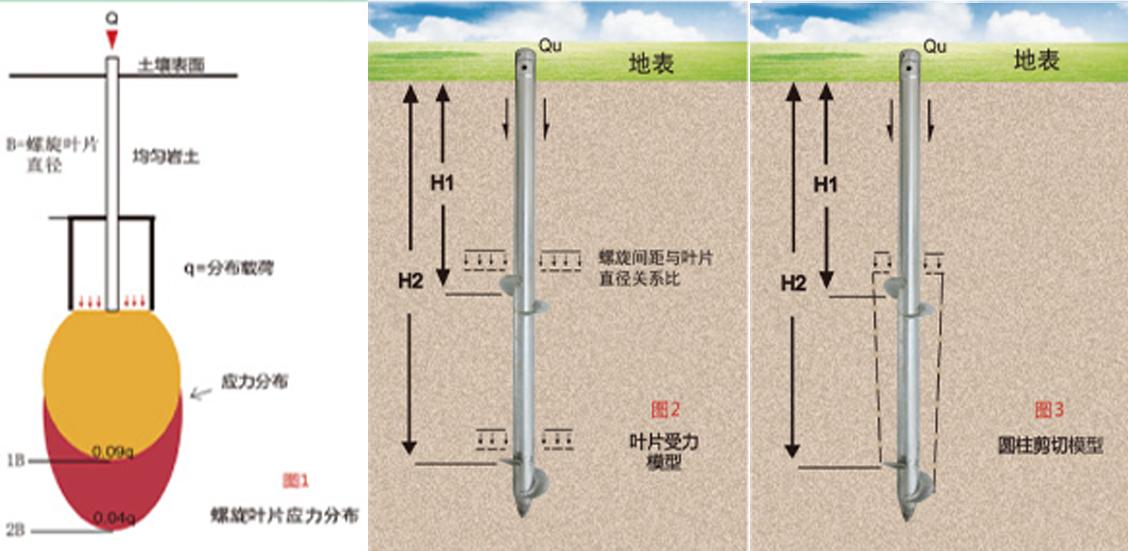 咨询评估(图3)